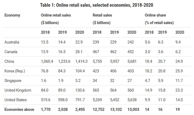 online retail sales 2018-2020
